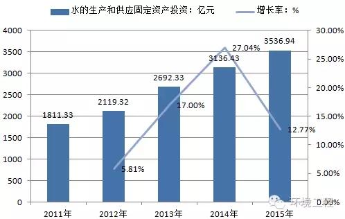 中国环保水务行业未来发展趋势及投资规模分析